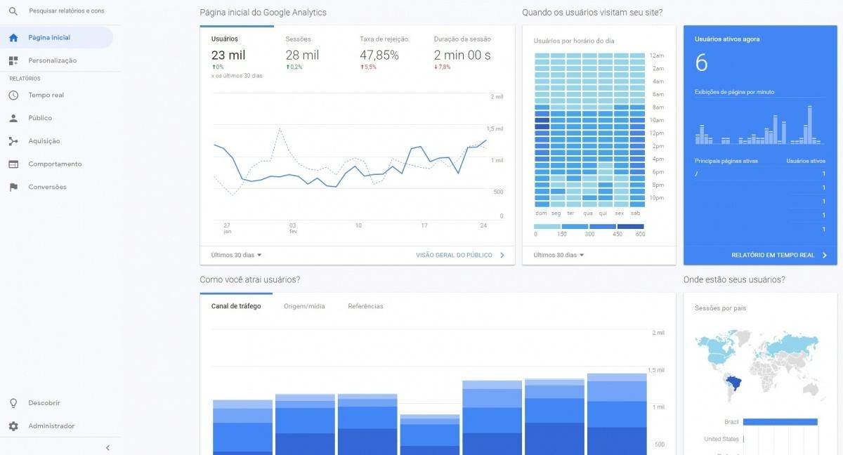 a2577e21e Painel de controle com estatísticas de acesso e diversas informações sobre  os visitantes do seu site